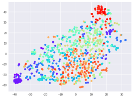 """Audio-T-SNE for 0.5 sec segments from EEG while viewing """"fun"""" video clip."""