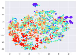 """Audio-T-SNE for 0.5 sec segments from EEG while viewing """"in love"""" video clip."""