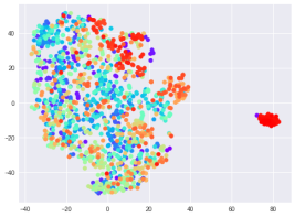 """Audio-T-SNE for 0.5 sec segments from EEG while viewing """"melancholy"""" video clip."""